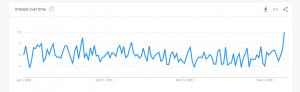 Estate Planning Google Trends